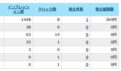 A8.netの9月の発生レポート(サイト別)