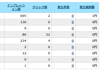 A8.netの11月レポート(サイト別)
